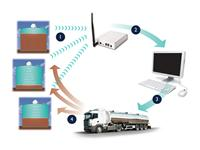 Supply TankScan ? automatic remote tank level monitoring system