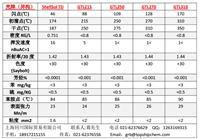供应壳牌异构烷烃ShellSol TD