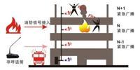 城中村消防火灾联动报警广播系统厂家欢迎来电13723430450