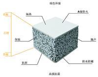 文安县厂家供应轻质复合墙板、 隔断墙板、轻质隔墙板