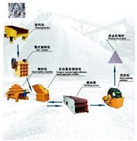 现货供应昆明制砂机_云南制砂机 制砂机设备 制砂机