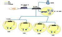 无线网络设备-无线覆盖方案