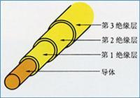 三層絕緣線