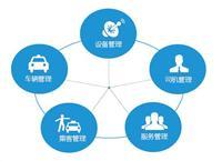 网约车平台有哪些,自己能搭建网约车管理系统吗?