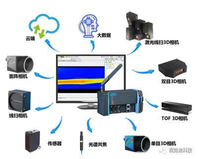 【視覺龍】龍睿機器視覺2.0平臺—光譜共焦傳感器應用案例