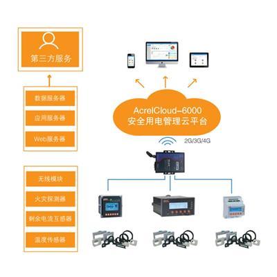AcrelCloud-6000安全用電管理云平臺