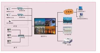 煤礦安全視頻監視系統