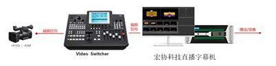 宏協電視轉播系統HXZB1000利用比賽現場**的影像和聲音 為基礎形式的信號源,制作加工后傳遞給觀眾觀看
