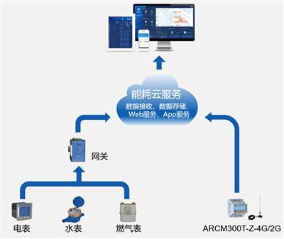 數據中心能耗在線監測系統Acrel-5000