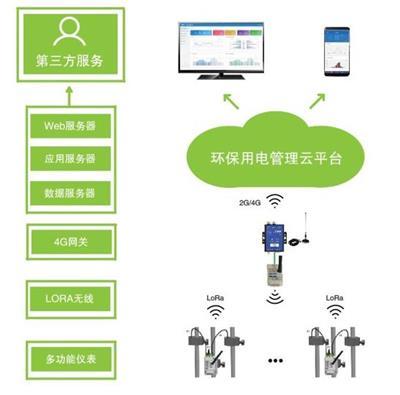 無錫環保用電監管云平臺 環保用電平臺監控儀表