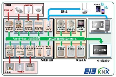 臺州智能車站地鐵智能照明控制系統 智能照明解決方案