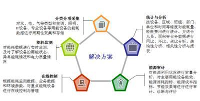 YC-9002能耗監測管理系統及解決方案
