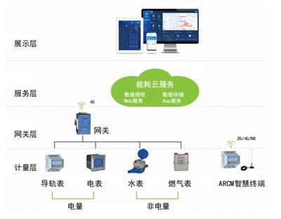 安科瑞綜合能源能耗監測管理系統