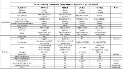 Type-C擴展塢芯片|Type-C多功能拓展芯片|USB-C轉換器芯片方案