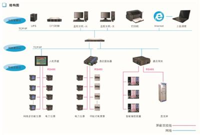 KANDE-3000電能管理系統