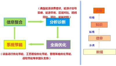 萬洲電氣供應WOES智能節能系統 能源管理系統