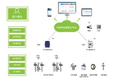 AcrelCloud-3000環保用電監管云平臺