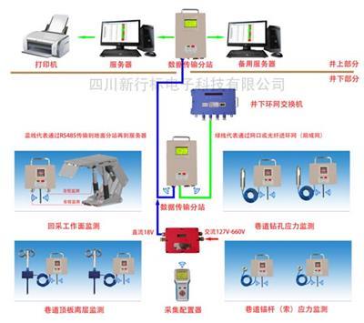 新行標礦用*板壓力監測系統