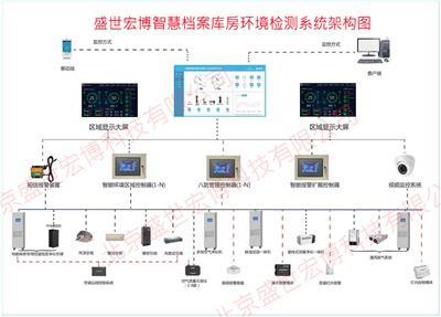 溫濕度監控系統方案 環境溫濕度監控系統 廠家 環境監控方案