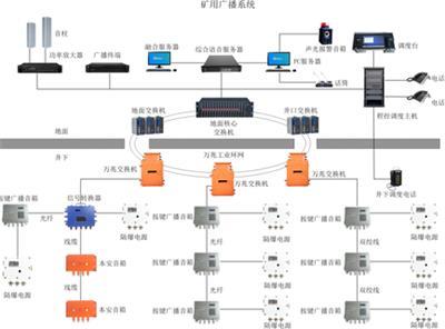 礦用視頻廣播通信調度四合一系統