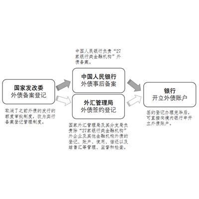 重庆企业外债备案报告 2044号文备案 备案证书